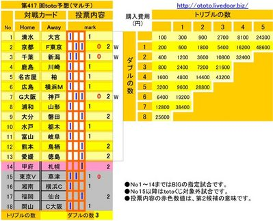 第417 回toto予想(マルチ)