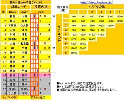 第418 回toto予想(マルチ)