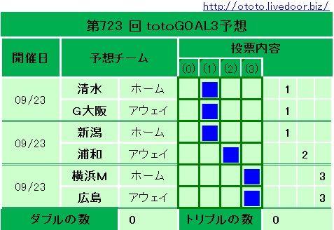 723回totoGOAL3