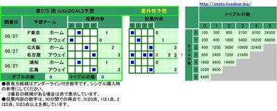 第575 回 totoGOAL3予想F東京 ホーム   ■      1   柏 アウェイ ■       0    G大阪 ホーム     ■     2  名古屋 アウェイ       ■    3 浦和 ホーム   ■      1   広島 アウェイ       ■    3