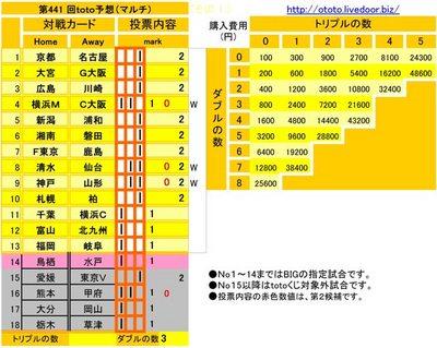 第441 回toto予想(マルチ)