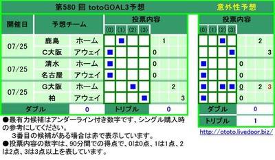 第580 回 totoGOAL3予想 鹿島 ホーム  1 C大阪 アウェイ 0 清水 ホーム  0 名古屋 アウェイ 0 G大阪 ホーム  2 柏 アウェイ 3
