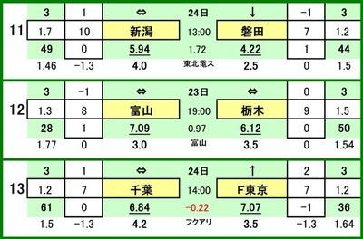 第498 回toto対戦カード一覧 Cアルビレックス新潟 VS ジュビロ磐田カターレ富山 VS 栃木SCジェフ千葉 VS FC東京