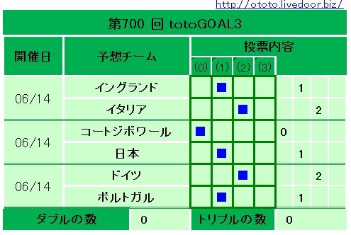 700回totoGOAL3