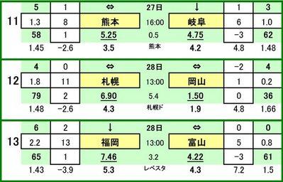 第438 回toto対戦カード一覧 C ロアッソ熊本 VS FC岐阜コンサドーレ札幌 VS ファジアーノ岡山アビスパ福岡 VS カターレ富山