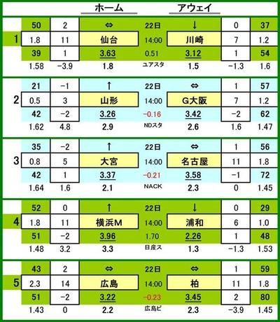 第537 回toto対戦カード一覧 A 1 ベガルタ仙台 VS 川崎フロンターレ 2 モンテディオ山形 VS ガンバ大阪 3 大宮アルディージャ VS 名古屋グランパス 4 横浜F・マリノス VS 浦和レッズ 5 サンフレッチェ広島 VS 柏レイソル