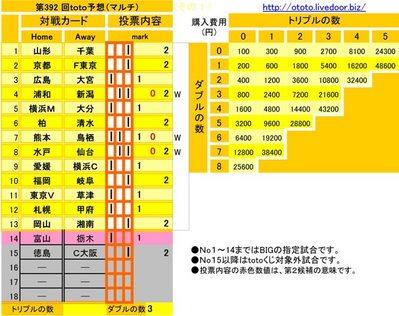 第392 回toto予想(マルチ)