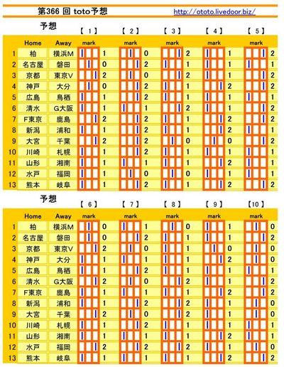 第366 回 toto予想(シングル)