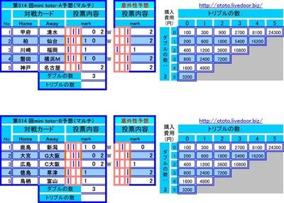 第514 回mini toto予想(マルチ)