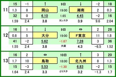 第514 回toto対戦カード一覧 C 11 ファジアーノ岡山 VS 湘南ベルマーレ 12 大分トリニータ VS FC東京 13 ガイナーレ鳥取 VS ギラヴァンツ北九州