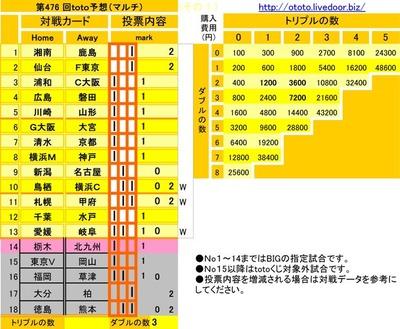 第476 回toto予想(マルチ)