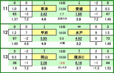 第428 回toto対戦カード一覧 C     ザスパ草津 VS 愛媛FCヴァンフォーレ甲府 VS 水戸ホーリーホックファジアーノ岡山 VS 横浜FC