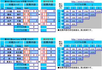 第452 回mini toto予想(マルチ)