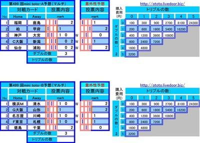 第499 回mini toto予想(マルチ)