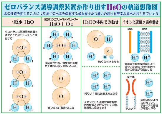 世界健康科学垺a�_【速報】水素水の健康神話崩壊www日テレ「世界一受けたい授業