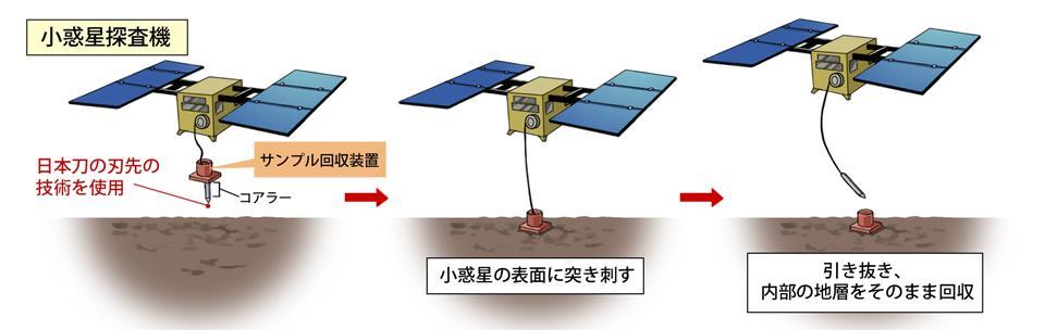 小惑星探査機のサンプル回収方法