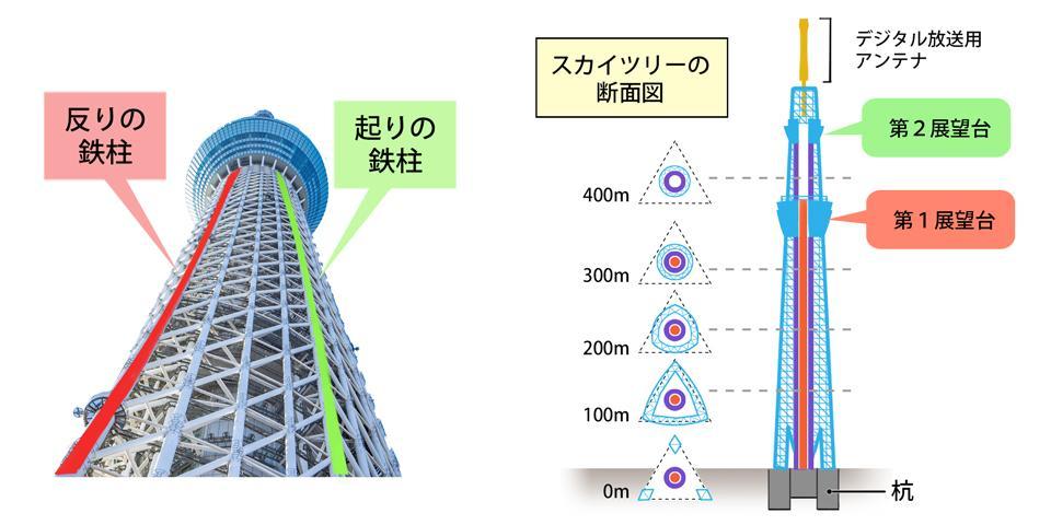 鉄柱の形状と断面図