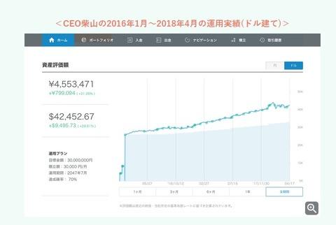 ウェルスナビCEO柴山4_24ドル