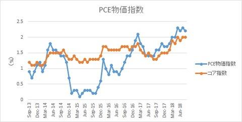 米PCE物価指数【2018年8月】