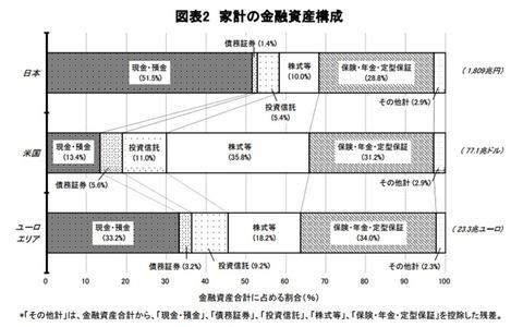 日本の家計はあまり投資に向かってません