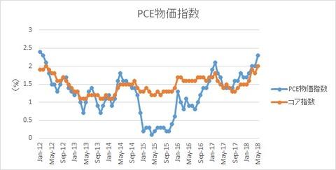 米PCE物価指数【2018年5月】