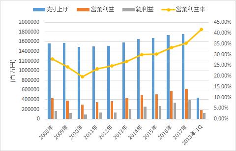 東海旅客鉄道の業績【10年分】