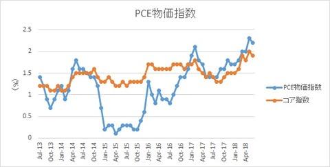 米PCE物価指数【2018年6月】