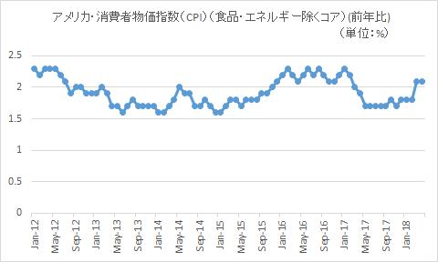 アメリカ消費者物価指数【2018年4月】