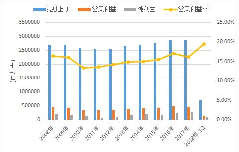 東日本旅客鉄道の業績【10年分】