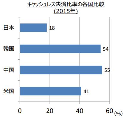 日本もキャッシュレス社会になっていくはず