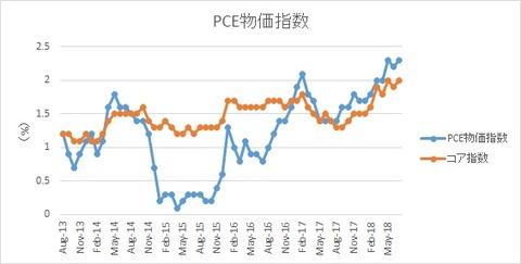 米PCE物価指数【2018年7月】