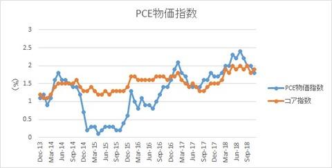米PCE物価指数【2018年11月】