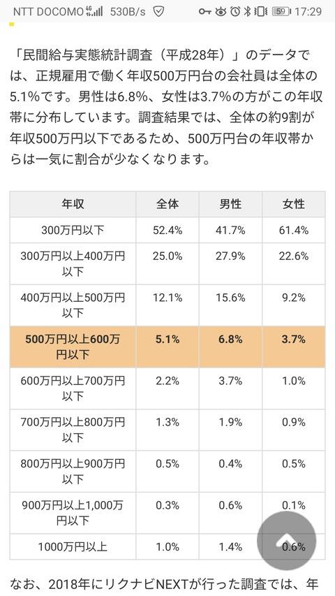 【悲報】正社員の9割が年収500万未満wwwwwwwwww