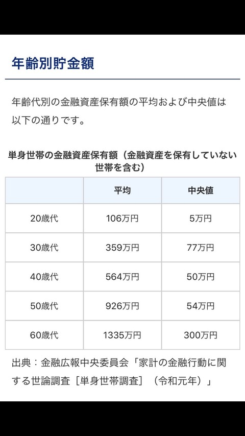 【悲報】20代の貯金額、5万円wwwwwwww