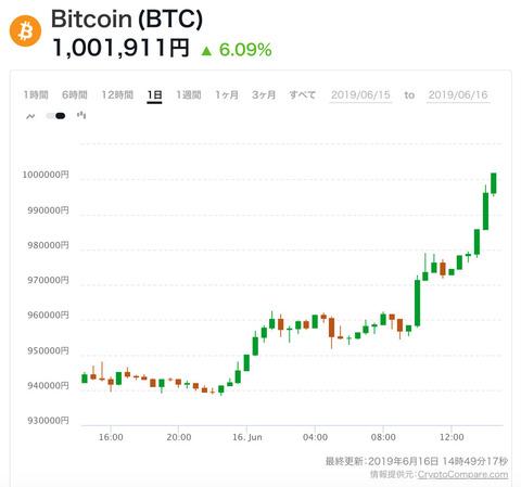 【衝撃】ビットコイン、100万円突破。約1年1ヶ月ぶり