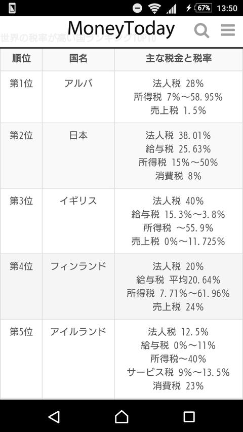 【悲報】世界税金ランキングで日本は2位になる模様wwwwwwwwww