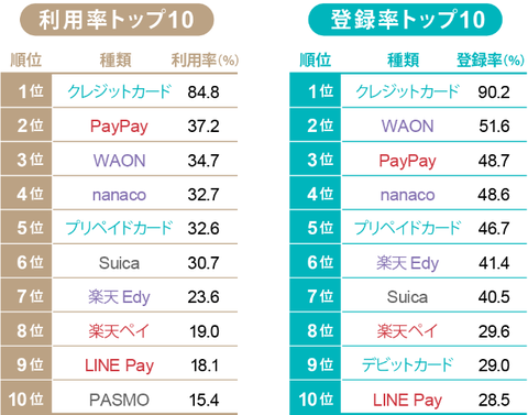 【最強】paypayさん、キャッシュレス利用率第2位になるwwwwwww