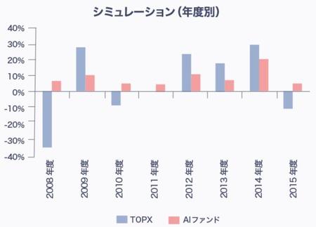 AI日本株式オープン_シミュレーション(年度別)_2008年含む
