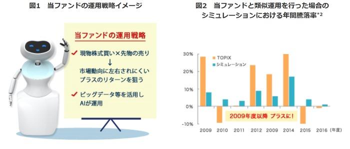 AI日本株式オープン_シミュレーション(年度別)_2008年含まず