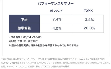 AI日本株式オープン_シミュレーション(サマリー)_2008年含む