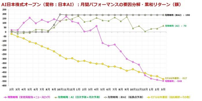 AI日本株式オープン_モデル寄与度_201903