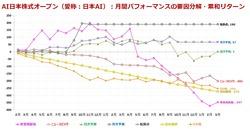 AI日本株式オープン_各モデル寄与度_201903