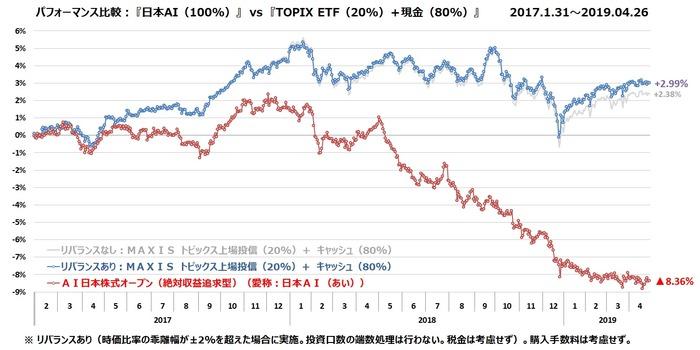 MUTB-日本AI vs TOPIX+キャッシュ 20190426