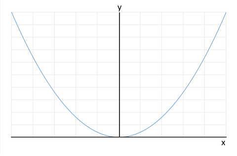 y=x^2グラフ(素)