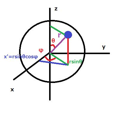 図2x方向座標