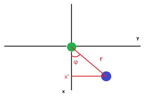 図7xy平面上の位置関係
