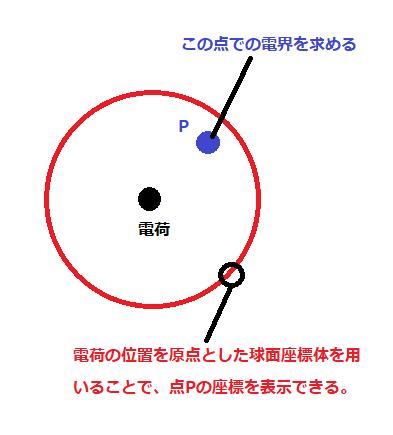 図3球面座標体を使う問題の例