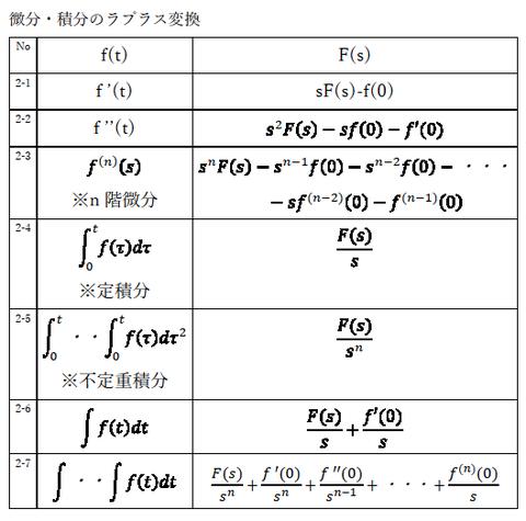 微分積分のラプラス変換