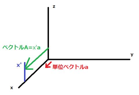 図2クトル