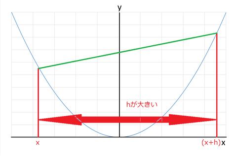 y=x^2グラフ(hが大きい)